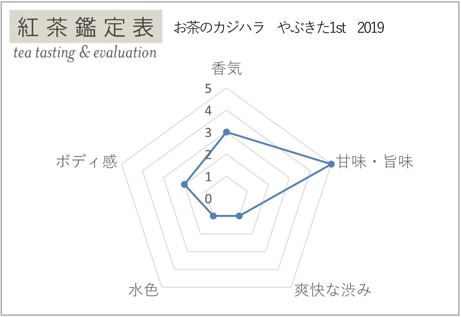 【お茶のカジハラ】やぶきた1st 2019 紅茶鑑定表