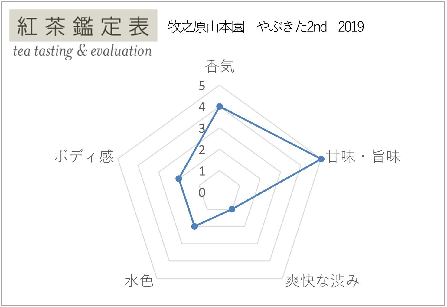 【牧之原山本園】やぶきた2nd 2019 紅茶鑑定表